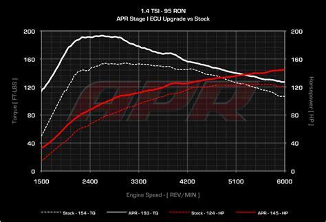Audi A3 Ecu Upgrade by Apr 1 4 Tsi Tfsi Ecu Upgrade