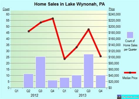 lake wynonah pennsylvania pa 17922 profile population