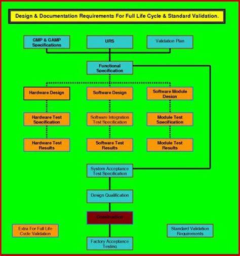 combustor design criteria validation user requirements specification fda eu who cgmp