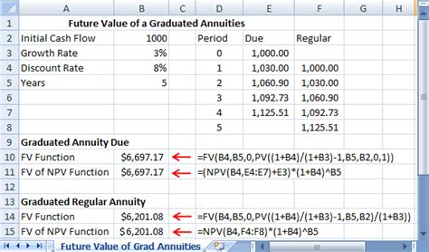 future value excel template graduated annuities using excel tvmcalcs