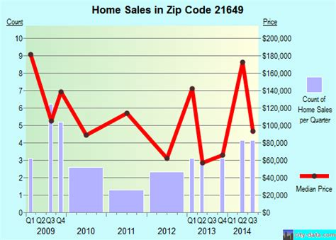 21649 zip code marydel maryland profile homes