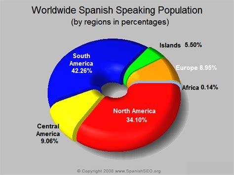 speaking population statistics worldwide population