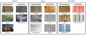 home building materials building sustainably changing the way we look at