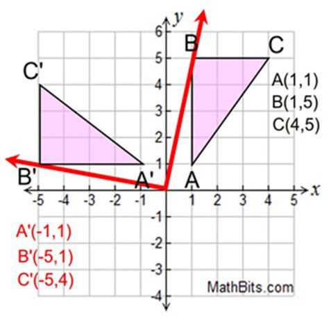 rotation mathbitsnotebook(geo ccss math)