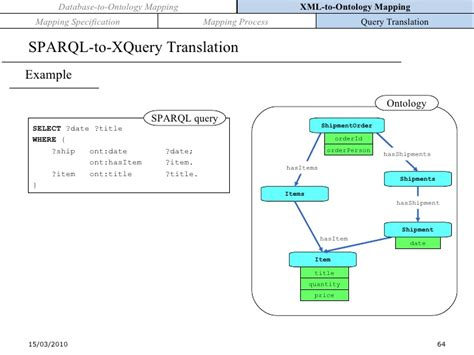 format date xquery ontology based cooperation of information systems