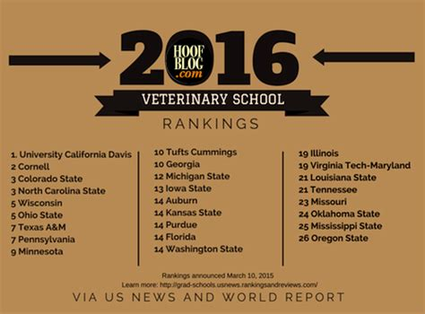 Us News And World Report College Rankings Mba by Fran Jurga S Hoof News From Hoofcare Lameness Vet