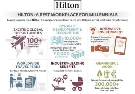 intravelreport: hilton recognized as one of the 100 best