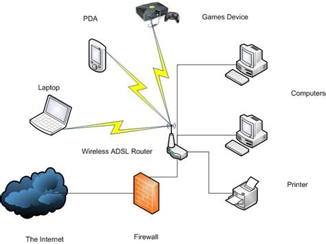 home wireless network design diagram home network median associates