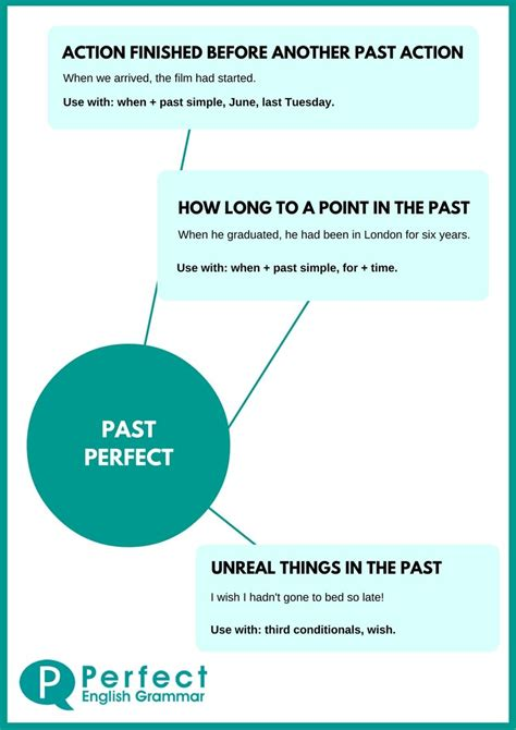 all worksheets 187 past perfect and past perfect continuous english grammar infographics