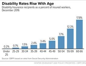 disability rates rise with age center on budget and