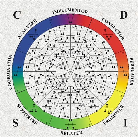 test pattern disk what s the difference between myers briggs and disc