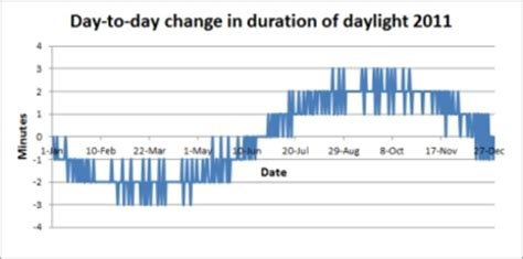 how does the length of the day vary from one day to the