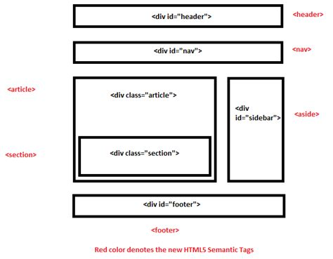 How To Use Section Tag In Html5 by Techzio