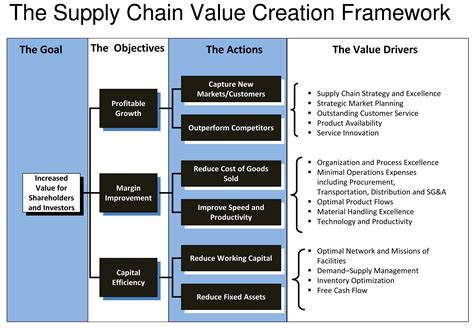 layout strategy supply chain supply chain value chain and supply chain