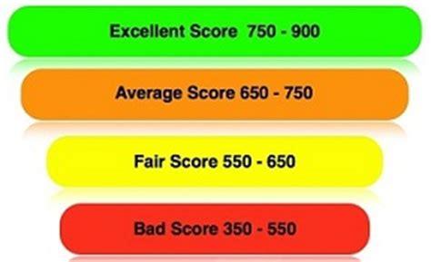 Transunion Credit Score Formula What Is Cibil Credit Report Policywala