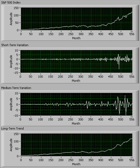 Waveletsignal Processing5 wavelet signal processing application areas advanced signal processing toolkit labview 2013