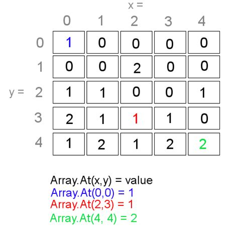 layout editor array arrays for beginners scirra com