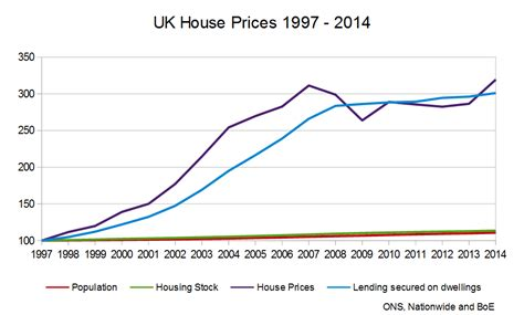 House Prices Why Are They So High