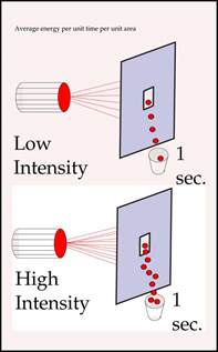 intensity physics simple the free
