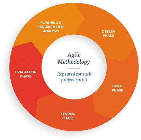 Agile software development hello people