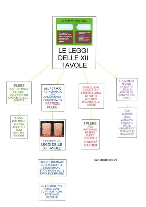 le 12 tavole mappa storia le leggi delle xii tavole dislessia
