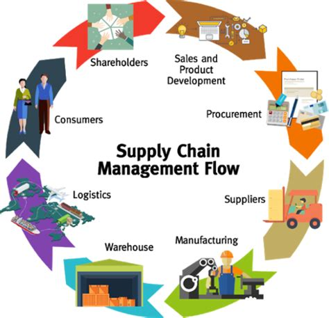 Top Mba Supply Chain Management Schools by What Is Supply Chain Management