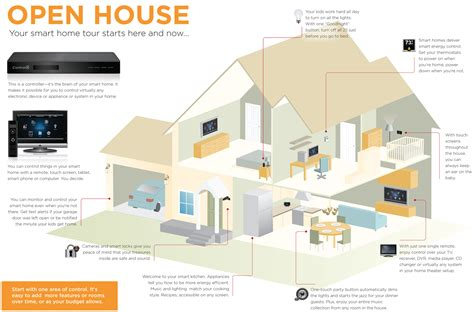 your smart home tour come on in infographic home