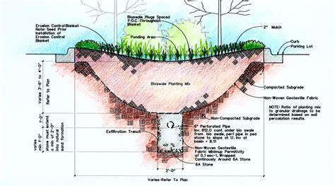 design rainfall definition bioretention infiltration greening the grey
