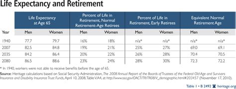 social security table for retirement to raise social security s retirement age the