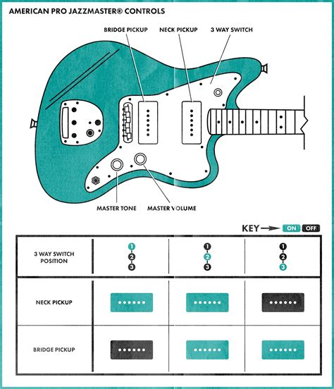fender jazz b wiring schematic fender guitar schematics