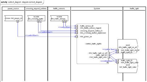 context diagram uml figure 9 uml activity representing the context diagram of