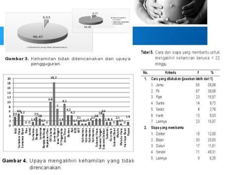 Aborsi Dokter Papua Dak Aborsi Dan Kesehatan