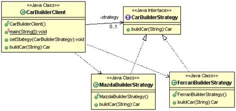 strategy pattern in java with exle strategy design pattern studytrails