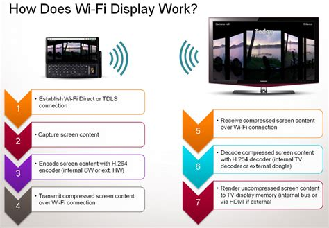 Wifi Display wifi display to make your easier in 2012 android authority