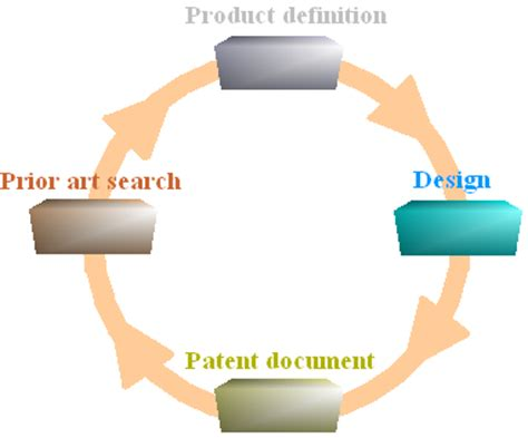 design patent meaning patent search intellectual property
