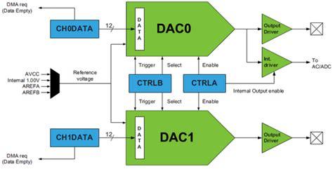 block diagram of dac dac block diagram embedded lab