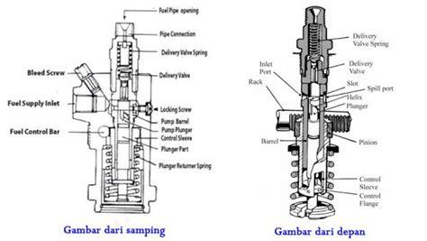 Kunci L Untuk Setel Klep 10 cara setel klep diesel dongfeng 4 silinder bursa otomotif