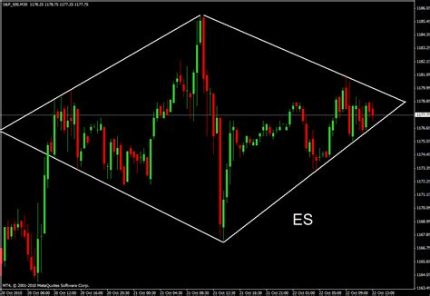 diamond pattern in stock market stock market chart analysis s p 500 with a diamond pattern