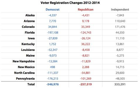 Colorado Voter Registration Public Records by Voter Registration Update Independent Swell Third Way