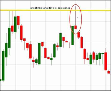 candlestick pattern tricks 9 must have trading tricks and tools for success