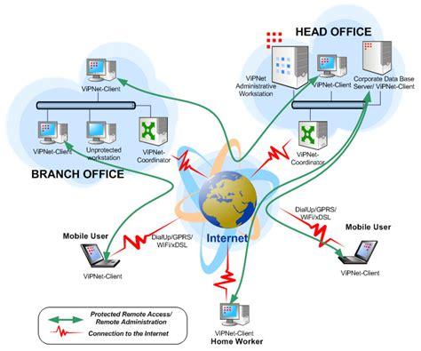 home network design with remote access sage s information corner rekarldo sage discussion on
