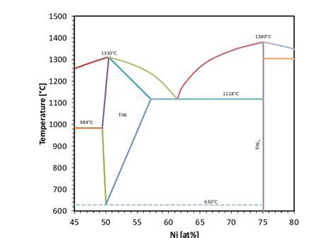 ni ti phase diagram niti alloy phase diagram research image