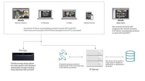 ip server software ip servers for surveillance panasonic security