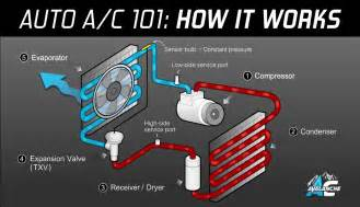 Automotive Electric Air Conditioning System Ac Avalanche Auto Air Conditioning 101 Made Easy