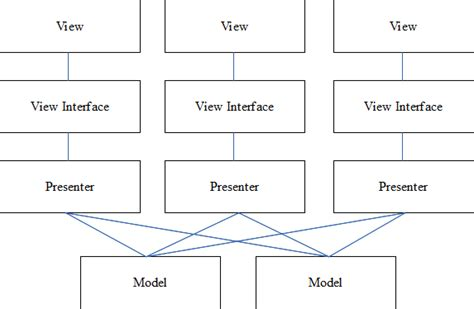 pattern mvp java design patterns what are mvp and mvc and what is the