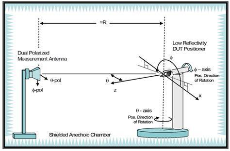measure antenna gain  dbi   anechoic chamber