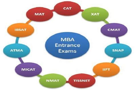 Hcu Mba Entrance Syllabus by Is Mba After Engineering A Idea