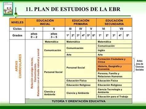 plan curricular de primaria dise 209 o curricular 2009 exposicion