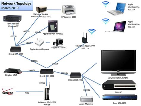 home network topology march 2010 matveyp flickr