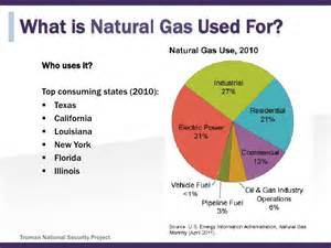 energy 101 gas